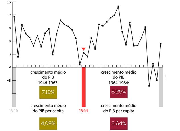 gráfico economico